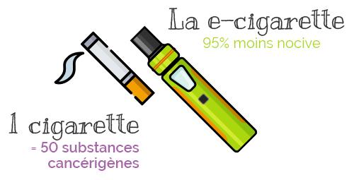 Cigarette Nocive